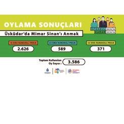 'Üsküdar'da Mimar Sinan'ı Anmak' Yarışmasının Halk Oylaması Sonuçlandı